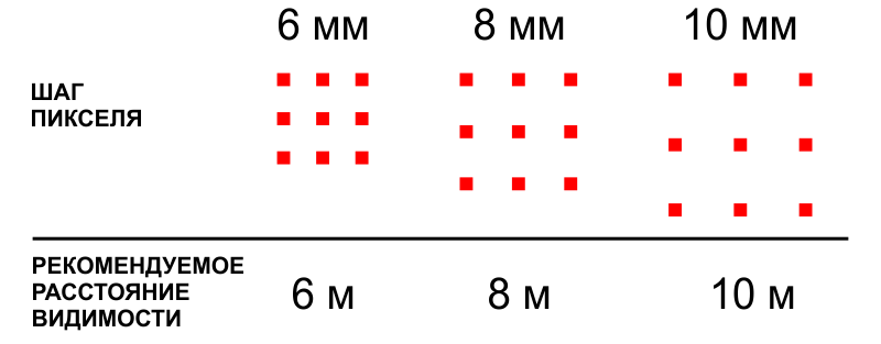 Шаг пикселя светодиодного экрана